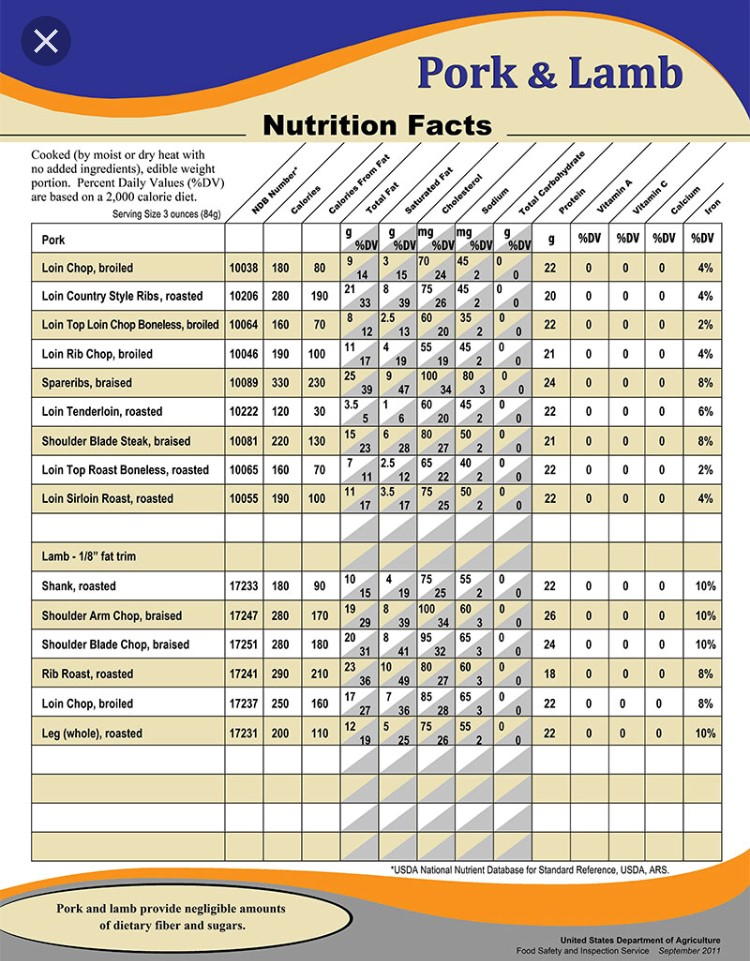 Meat Nutritional Facts Image