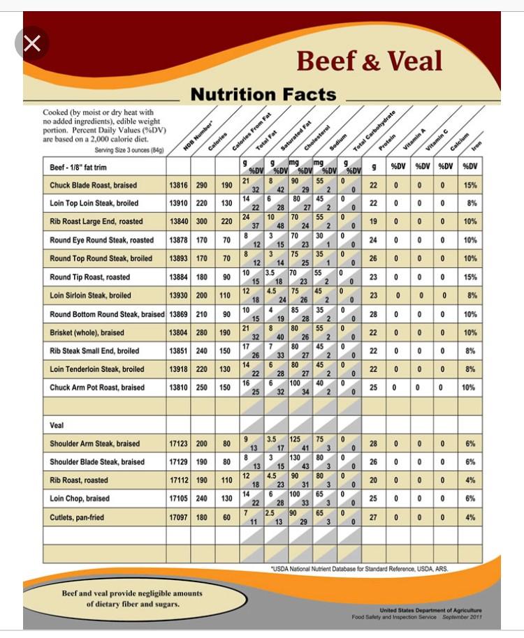 Imagen de Información Nutricional Carnicería
